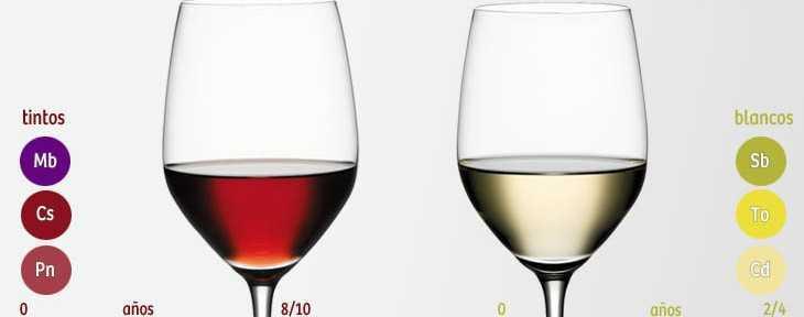 color del vino