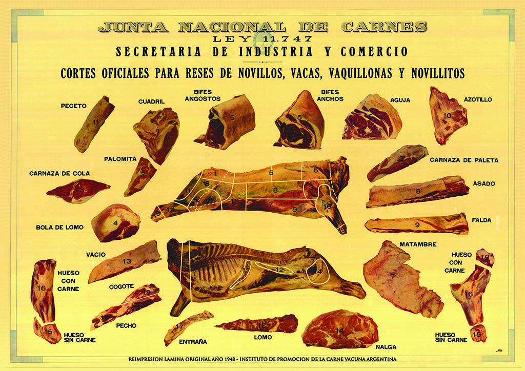 cortes de carne argentina